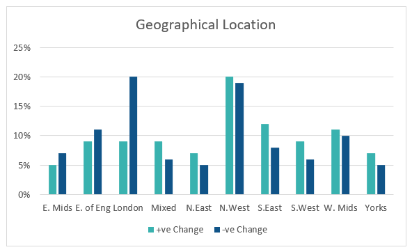 IwP Social Housing VFM Change by Location
