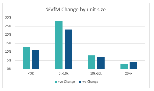 Social Housing VFM Change by Size IwP