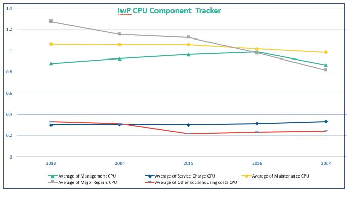 IwP CPU Components Tracker