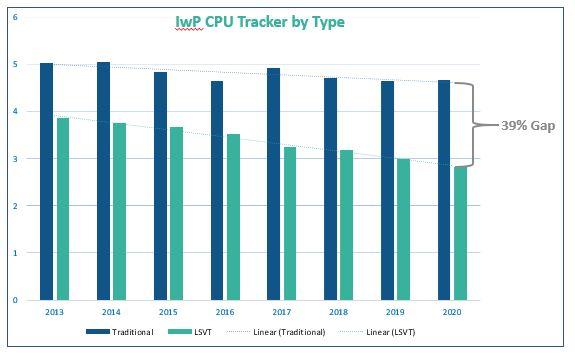 IwP CPU Tracker by Type 2