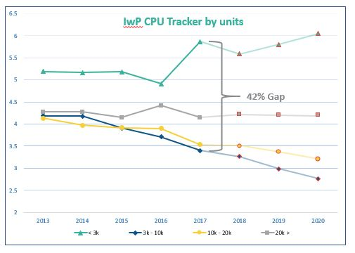 IwP CPU Tracker by Units