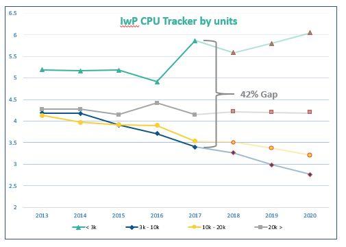 IwP CPU Tracker by Units